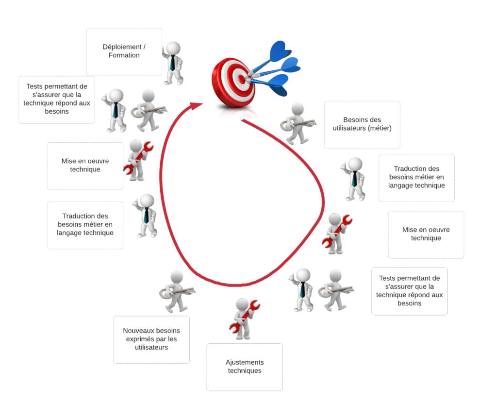 une image reprenant les étapes de la mise en place d'un projet