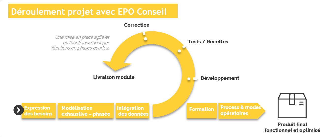 déroulement projet amoa fonctionnelle avec EPO conseil